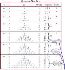 Quantum Numbers Chart Quantum Number Periodic Table Chemogenesis