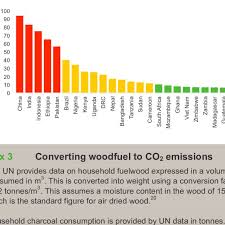 Chart To Mid Converter Total Emissions From Woodfuel Use In Non Annex I Countries