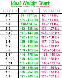 Human Weight Chart Quotes About Height And Weight 27 Quotes