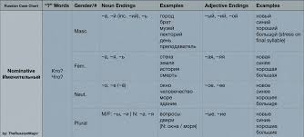 Russian Case Endings Chart Russian Cases Tumblr