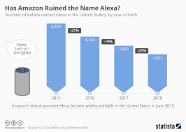 Chart Has Amazon Ruined The Name Alexa Statista