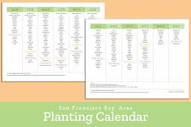 Fruit Planting Chart Bay Area Planting Calendar Sf Bay Gardening