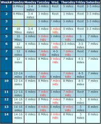 Workout Schedule Chart Base Training Charts For Runners How To Run A Marathon