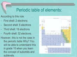 The Periodic Table Chapter ppt download