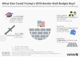 Chart What Else Could Trumps Border Wall Budget Buy