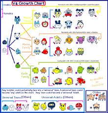 Version 4 Kuchipatchis Tama Info