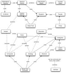 Programming Design Patterns Beauteous Design Patterns In PHP