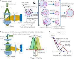 Light Diffraction Limit Faster Sharper And Deeper Structured Illumination
