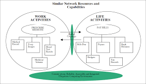 designing ubiquitous computing environments to support work life f1