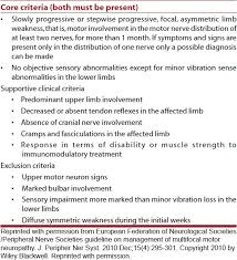 table 1 clinical criteria for multifocal motor neuropathy