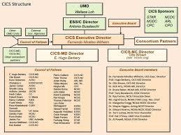 Noaa Org Chart Organizational Charts About Us Cics Md