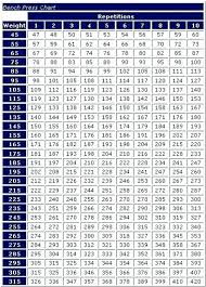 1rm Chart One Rep Max Calculator Bench Press Chart Best Picture Of