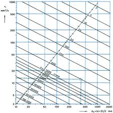 Turbine Oil Viscosity Chart How Oil Viscosity Temperature Influence Bearing Function