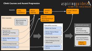 Higher Peak Altitude Chart Aspiring Guides Progression To Mt Cook