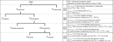 Flow Chart And Nomenclature For Resolving Sources Of Co 2