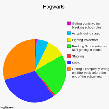 funny pie charts about school image tagged in funny pie charts funny pinterest pie charts