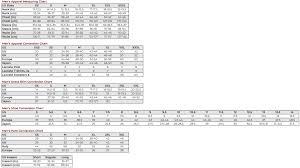 Liz Claiborne Size Chart Size Conversion Charts