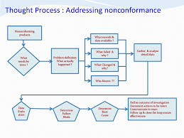 Control Of Nonconforming Product Flow Chart Professor Yakub Aliyu Product Quality Non Conformance