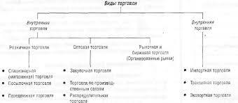 дипломная работа Анализ розничной торговли точки индивидуального  Организация розничной торговли курсовая работа