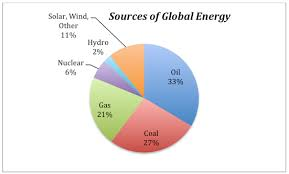 Global Energy Sources Earth 104 Earth And The Environment
