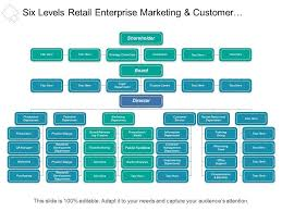 Six Levels Retail Enterprise Marketing And Customer Service