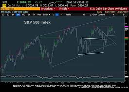 Sp 500 Index Chart Yahoo Finance S P 500 Index Reversal Expected By Early Next Week See It