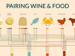 Wine And Food Pairing Chart Wine And Food Pairing Chart Infographic By Madeline Puckette