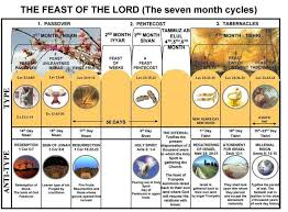 The Feasts Of God His Appointed Times Red Moon Rapture