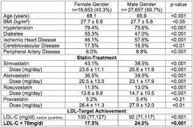 Women Less Likely To Receive Recommended Statin Doses To