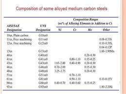 Classification Of Steel
