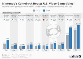 Sales Chart Chart Nintendos Comeback Boosts U S Video Game Sales Statista