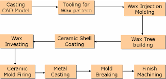 Investment Casting Investment Casting Process Sequence Download Scientific