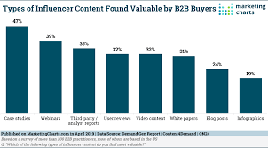 Which Types Of B2b Influencer Content Do Buyers Find Valuable