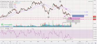 Investment Stock Chart Sharing Genting Sing G13 Si 23oct18