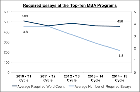 mba admissions essays are disappearing mba admissions advisors since last year hbs has no longer required that applicants write any essay although only 10 of the 9 543 candidates that applied last cycle actually opted