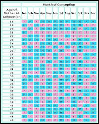 Chinese Chart For Baby Boy 2018 Chinese Calendar Baby Gender October 2018 Babies Forums