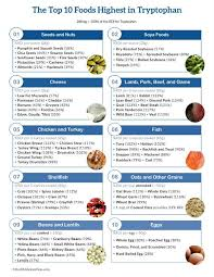 Foods Low In Methionine Chart Top 10 Foods Highest In Tryptophan