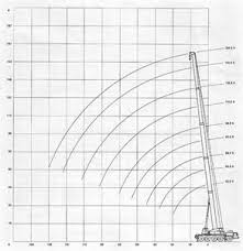 similiar 40 ton crane load chart keywords terex cranes wiring diagram image wiring diagram engine
