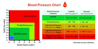 blood pressure charts for adults blood pressure chart chart diagram charts diagrams graphs