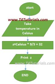 Program To Convert Temperature In Celsius To Fahrenheit In