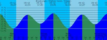 Brookings Chetco Cove Oregon Tide Prediction And More
