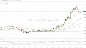 Iran Oil Price Chart Crude Oil Prices Surge As Iran Threatens To Close Major Oil