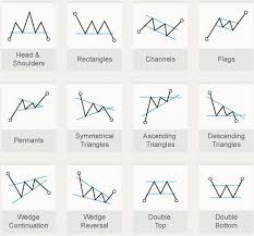 Patterns Online Charts Collection