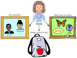 Kidspiration Venn Diagram Kidspiration Venn Diagram Free Wiring Diagram For You