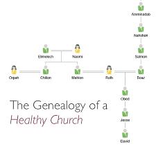 Church Genealogy The Genealogy Of A Healthy Church Craig T Owens