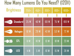Led Light Illumination Chart Lumens Chart In 2019 Lighting Design Light Bulb Lighting