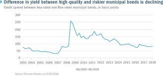 Municipal Bond Yields Chart Investing In Munis When Risk Isnt Paying Well Seeking Alpha