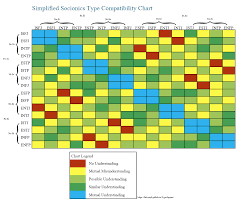 Personality Heaven Compatibility Chart Https Discord Gg