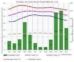 Climate Graph For Puttalam Sri Lanka