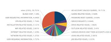 Splunk Pie Chart Show Count How To Show Multiple Values In A Pie Chart Question